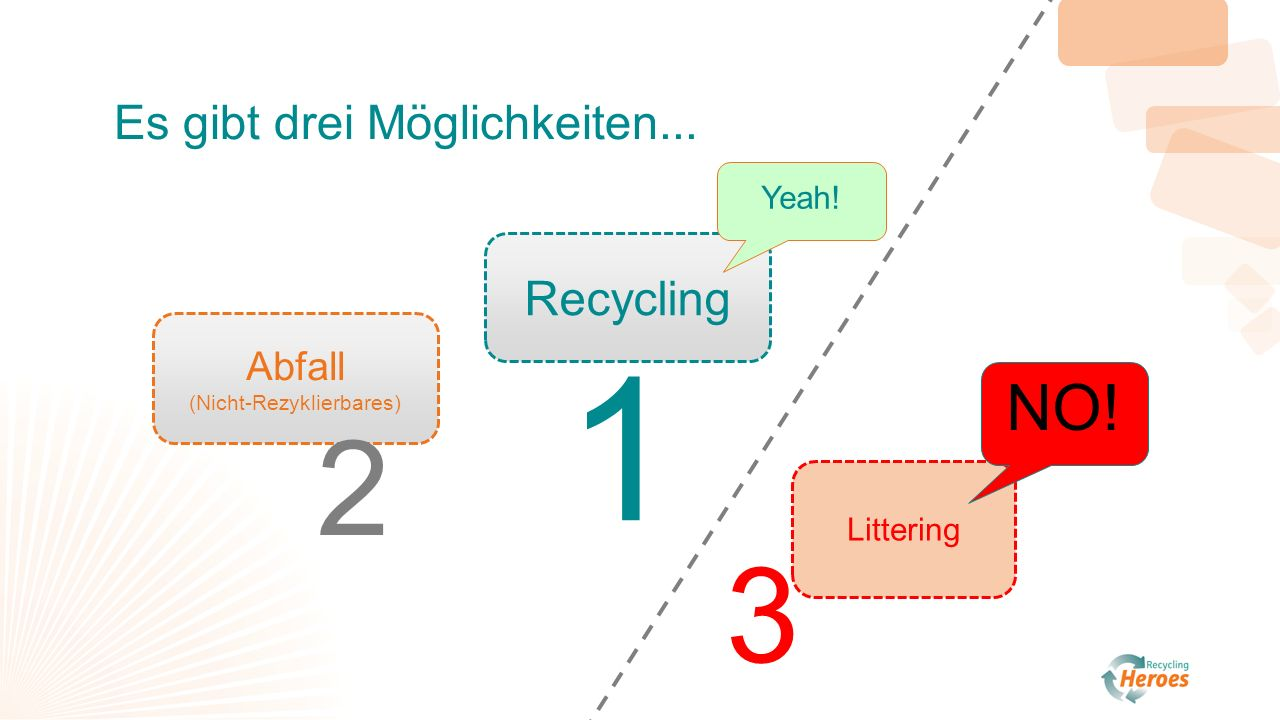 Abfall (Nicht-Rezyklierbares) Littering Recycling Yeah! NO! Es gibt drei Möglichkeiten... 1 2 3