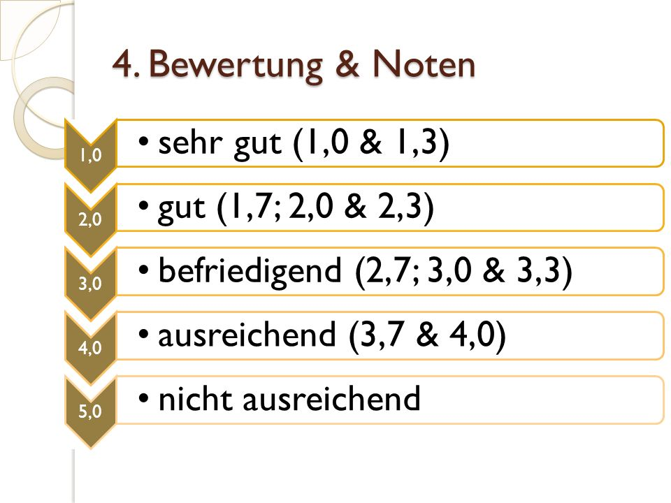 4. Bewertung & Noten 1,0 sehr gut (1,0 & 1,3) 2,0 gut (1,7; 2,0 & 2,3) 3,0 befriedigend (2,7; 3,0 & 3,3) 4,0 ausreichend (3,7 & 4,0) 5,0 nicht ausreic