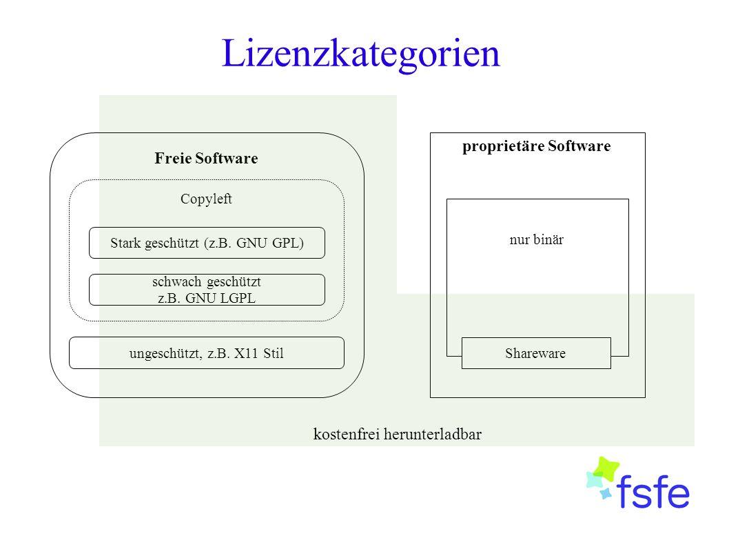 Lizenzkategorien Freie Software Copyleft ungeschützt, z.B. X11 Stil schwach geschützt z.B. GNU LGPL Stark geschützt (z.B. GNU GPL) proprietäre Softwar