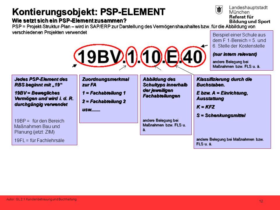 Autor: GL 2.1 Kundenbetreuung und Buchhaltung 12 Kontierungsobjekt: PSP-ELEMENT Wie setzt sich ein PSP-Element zusammen? PSP = Projekt-Struktur-Plan –