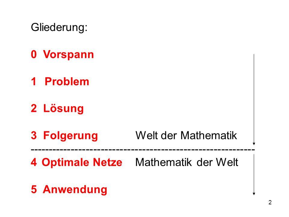 2 Gliederung: 0 Vorspann 1 1 Problem 2 Lösung 3 Folgerung Welt der Mathematik ------------------------------------------------------------ 4 4Optimale Netze Mathematik der Welt 5 Anwendung