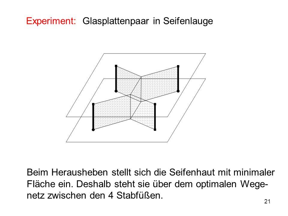 21 Experiment: Glasplattenpaar in Seifenlauge Beim Herausheben stellt sich die Seifenhaut mit minimaler Fläche ein.
