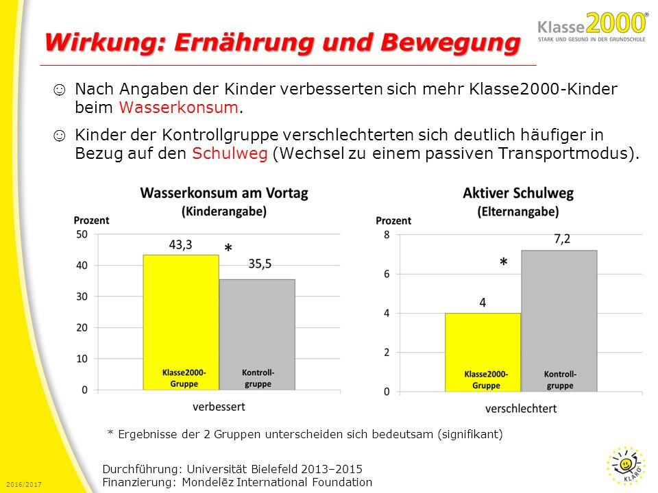 2016/2017 Wirkung: Ernährung und Bewegung Durchführung: Universität Bielefeld 2013–2015 Finanzierung: Mondelēz International Foundation ☺ Nach Angaben der Kinder verbesserten sich mehr Klasse2000-Kinder beim Wasserkonsum.