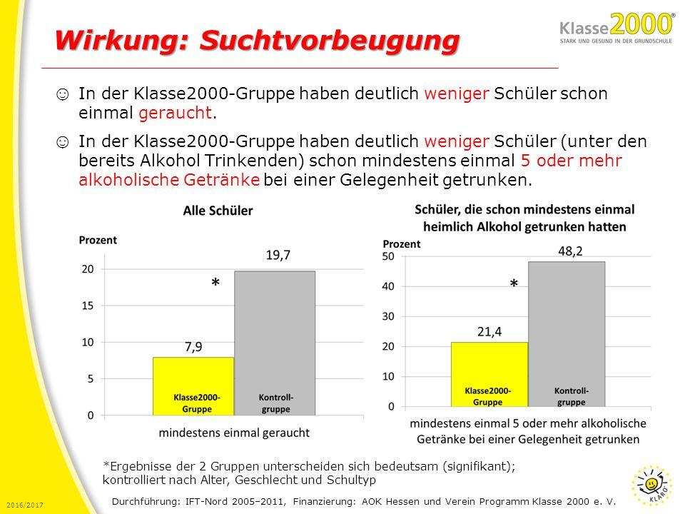 2016/2017 Wirkung: Suchtvorbeugung ☺ In der Klasse2000-Gruppe haben deutlich weniger Schüler schon einmal geraucht. ☺ In der Klasse2000-Gruppe haben d