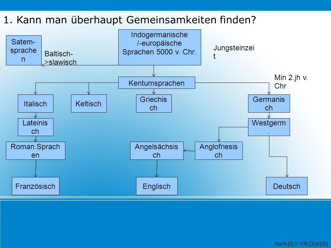 1. Kann man überhaupt Gemeinsamkeiten finden. Indogermanische /-europäische Sprachen 5000 v.