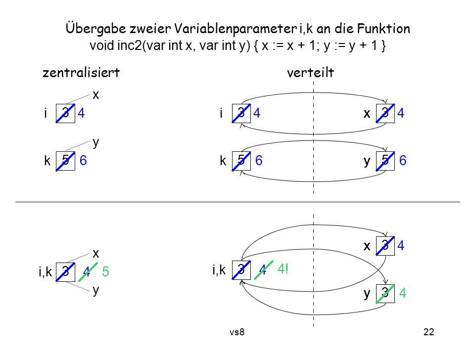 22 vs8 3 5 x y Übergabe zweier Variablenparameter i,k an die Funktion void inc2(var int x, var int y) { x := x + 1; y := y + 1 } zentralisiert verteilt 3 i 5 k 4 6 x y i k 3 x 5 y x y 4 6 4 6 3 x y 3 i,k 4 x y 3 x 3 y x y 4 4.