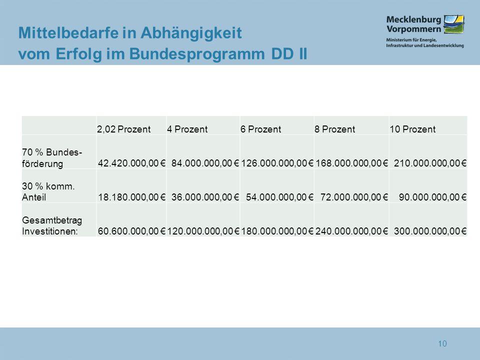 10 Mittelbedarfe in Abhängigkeit vom Erfolg im Bundesprogramm DD II 2,02 Prozent4 Prozent6 Prozent8 Prozent10 Prozent 70 % Bundes- förderung42.420.000,00 €84.000.000,00 €126.000.000,00 €168.000.000,00 €210.000.000,00 € 30 % komm.