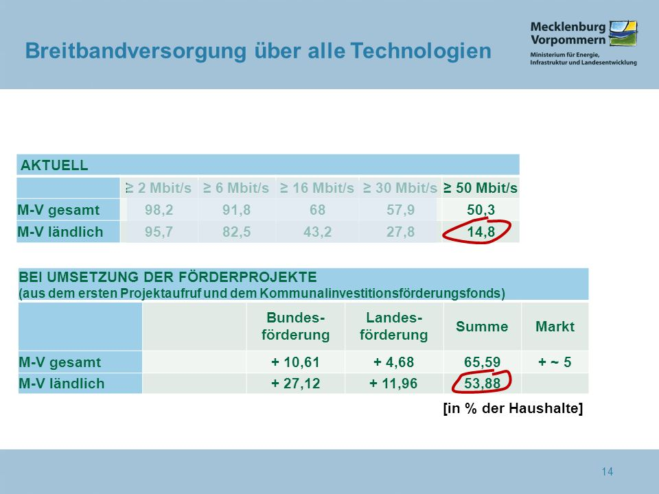 [in % der Haushalte] BEI UMSETZUNG DER FÖRDERPROJEKTE (aus dem ersten Projektaufruf und dem Kommunalinvestitionsförderungsfonds) Bundes- förderung Landes- förderung SummeMarkt M-V gesamt+ 10,61+ 4,6865,59+ ~ 5 M-V ländlich+ 27,12+ 11,9653,88 AKTUELL ≥ 2 Mbit/s≥ 6 Mbit/s≥ 16 Mbit/s≥ 30 Mbit/s≥ 50 Mbit/s M-V gesamt98,291,86857,950,3 M-V ländlich95,782,543,227,814,8 Breitbandversorgung über alle Technologien 14
