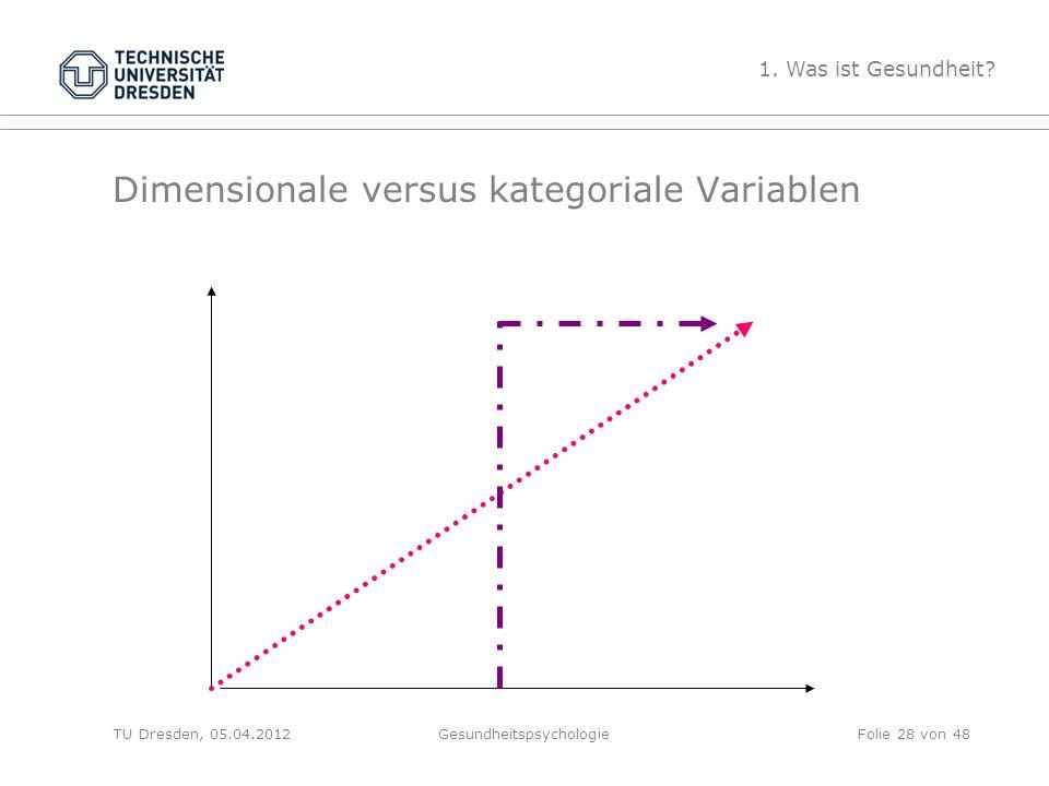Dimensionale versus kategoriale Variablen TU Dresden, 05.04.2012Gesundheitspsychologie 1. Was ist Gesundheit? Folie 28 von 48