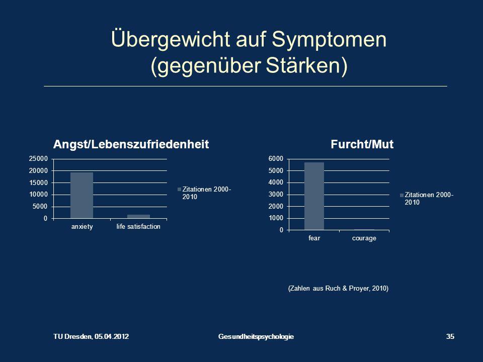 Übergewicht auf Symptomen (gegenüber Stärken) (Zahlen aus Ruch & Proyer, 2010) TU Dresden, 05.04.2012 Gesundheitspsychologie35
