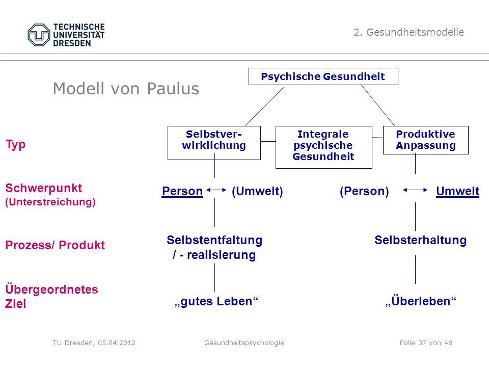 Modell von Paulus TU Dresden, 05.04.2012Gesundheitspsychologie 2. Gesundheitsmodelle Selbstver- wirklichung Integrale psychische Gesundheit Produktive