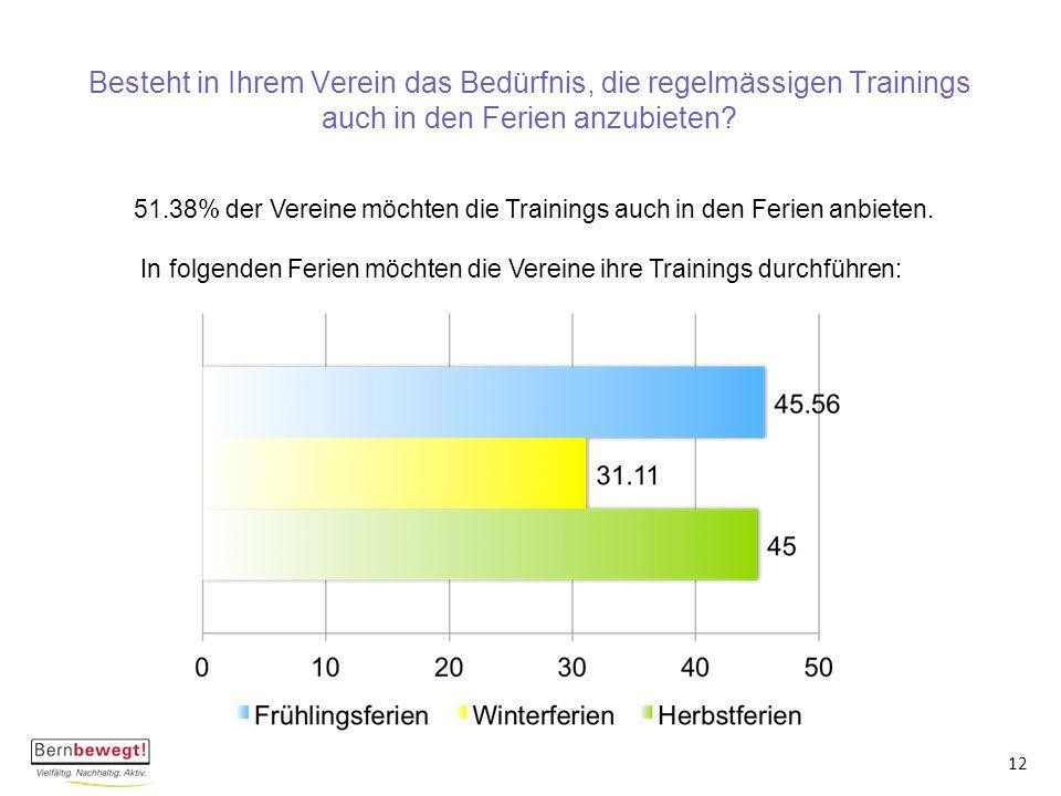 Besteht in Ihrem Verein das Bedürfnis, die regelmässigen Trainings auch in den Ferien anzubieten.