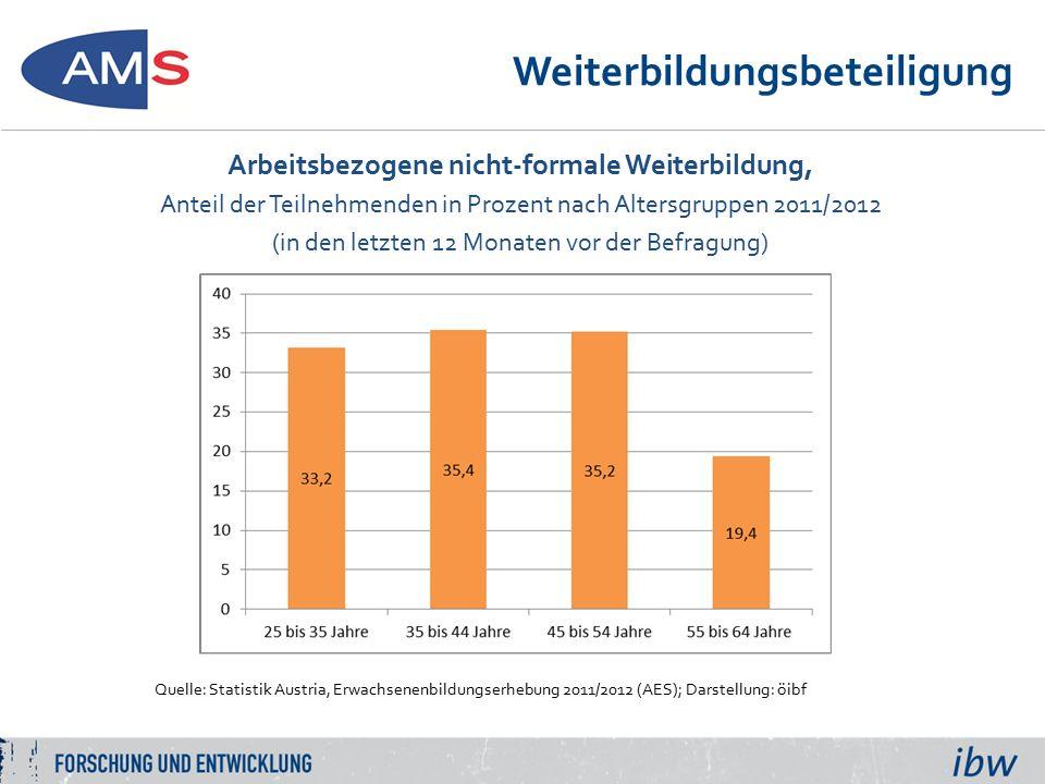 Weiterbildungsbeteiligung Arbeitsbezogene nicht-formale Weiterbildung, Anteil der Teilnehmenden in Prozent nach höchster abgeschlossener Bildung 2011/2012 (in den letzten 12 Monaten vor der Befragung) Quelle: Statistik Austria, Erwachsenenbildungserhebung 2011/2012 (AES, Adult Education Survey); Darstellung: ibw