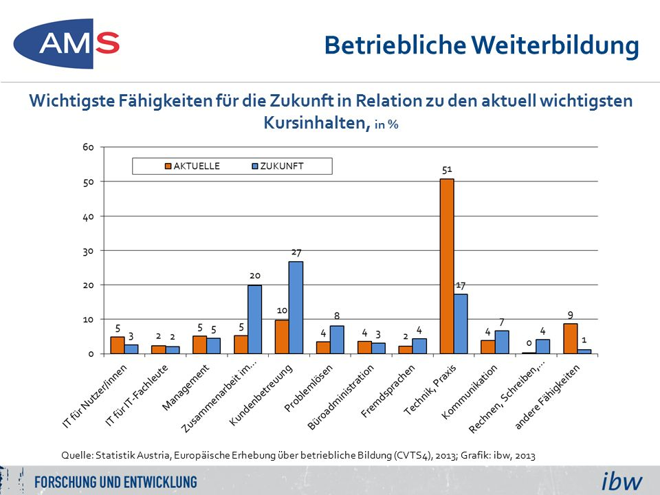 Betriebliche Weiterbildung Quelle: Statistik Austria, Europäische Erhebung über betriebliche Bildung (CVTS4), 2013; Grafik: ibw, 2013 Wichtigste Fähigkeiten für die Zukunft in Relation zu den aktuell wichtigsten Kursinhalten, in %
