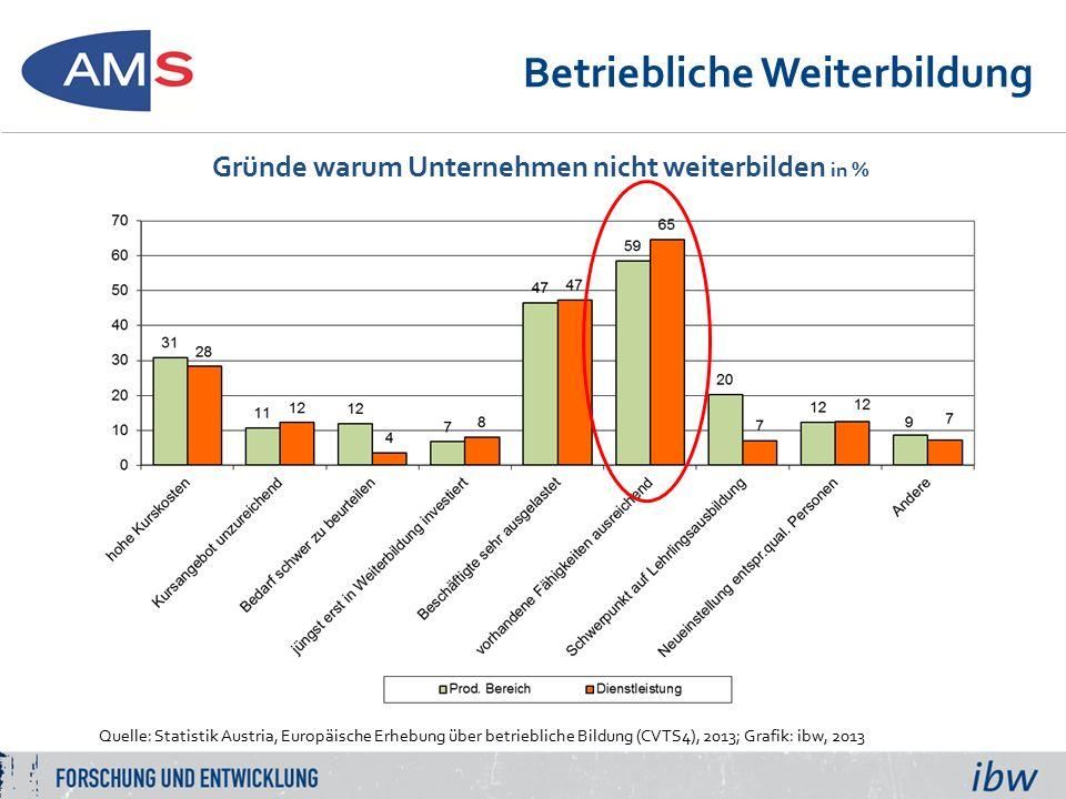 Betriebliche Weiterbildung Gründe warum Unternehmen nicht weiterbilden in % Quelle: Statistik Austria, Europäische Erhebung über betriebliche Bildung (CVTS4), 2013; Grafik: ibw, 2013