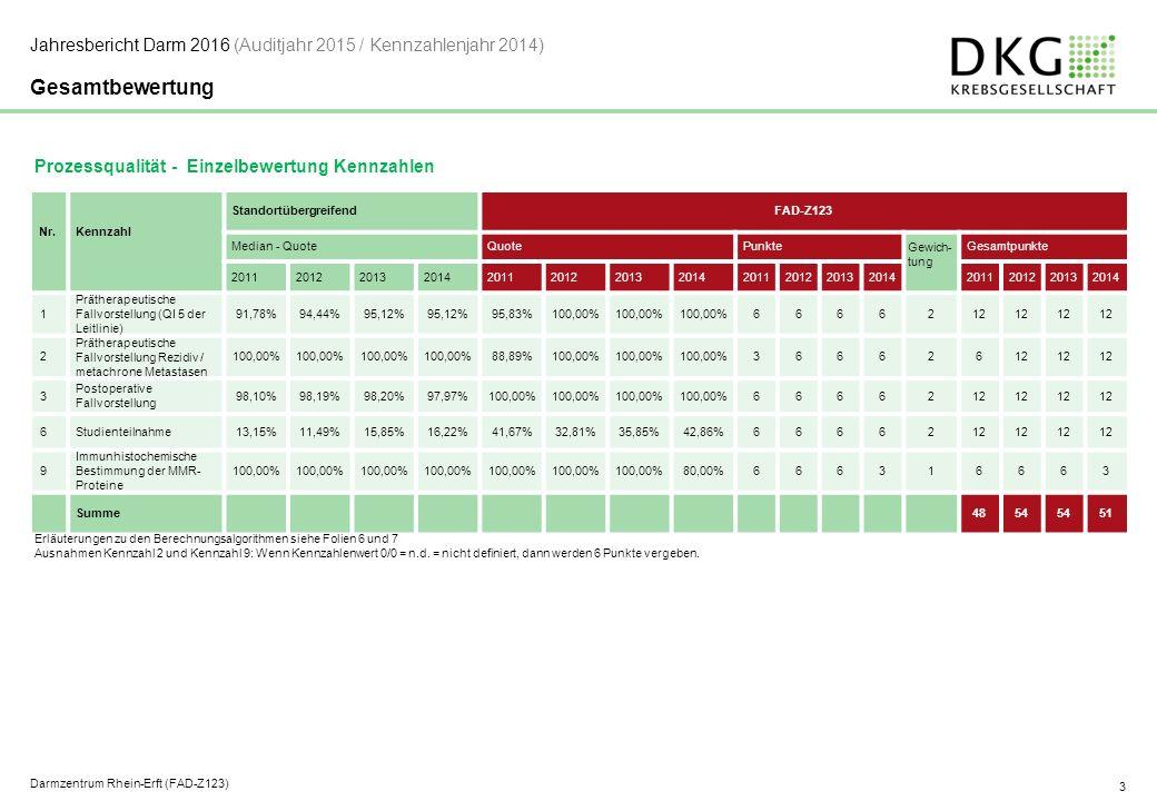 3 Gesamtbewertung Prozessqualität - Einzelbewertung Kennzahlen Nr.