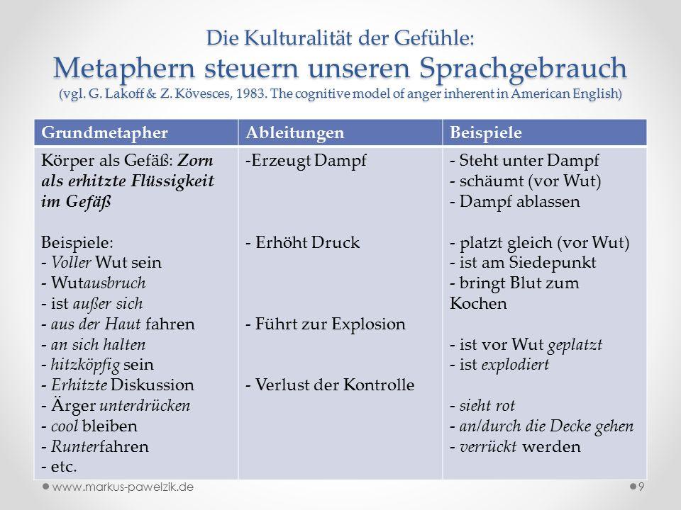 Die Kulturalität der Gefühle: Metaphern steuern unseren Sprachgebrauch (vgl.