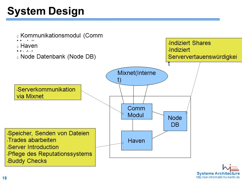 18 May 2006 - 18 Systems Architecture http://sar.informatik.hu-berlin.de System Design Kommunikationsmodul (Comm Modul) Haven Modul Node Datenbank (Node DB) Comm Modul Node DB Haven Mixnet(Interne t) Speicher, Senden von Dateien Trades abarbeiten Server Introduction Pflege des Reputationssystems Buddy Checks Serverkommunikation via Mixnet Indiziert Shares Indiziert Serververtauenswürdigkei t