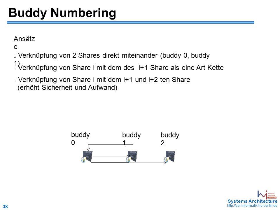 38 May 2006 - 38 Systems Architecture http://sar.informatik.hu-berlin.de Buddy Numbering Ansätz e Verknüpfung von 2 Shares direkt miteinander (buddy 0, buddy 1) Verknüpfung von Share i mit dem des i+1 Share als eine Art Kette Verknüpfung von Share i mit dem i+1 und i+2 ten Share (erhöht Sicherheit und Aufwand) buddy 0 buddy 1 buddy 2