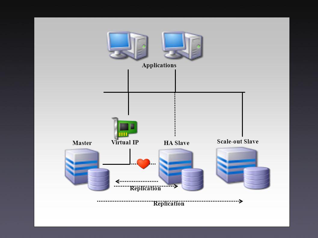 Replication Applications Virtual IP MasterHA Slave Replication Scale-out Slave