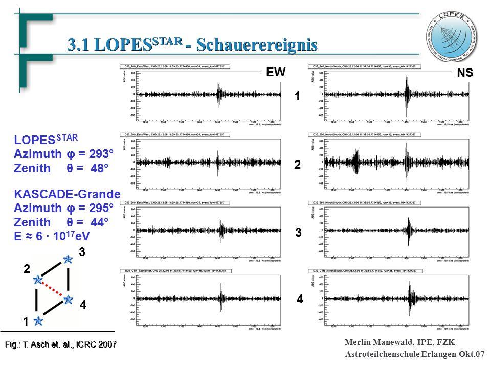 Astroteilchenschule Erlangen Okt.07 Merlin Manewald, IPE, FZK 3.1 LOPES STAR - Schauerereignis EW NS 1 2 3 4 LOPES STAR Azimuth φ = 293° Zenith θ = 48° KASCADE-Grande Azimuth φ = 295° Zenith θ = 44° E ≈ 6 · 10 17 eV 4 3 2 1 Fig.: T.
