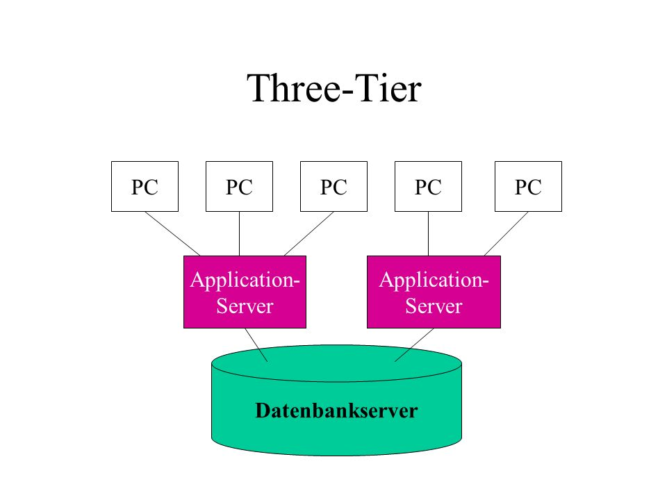 Three-Tier Datenbankserver Application- Server Application- Server PC