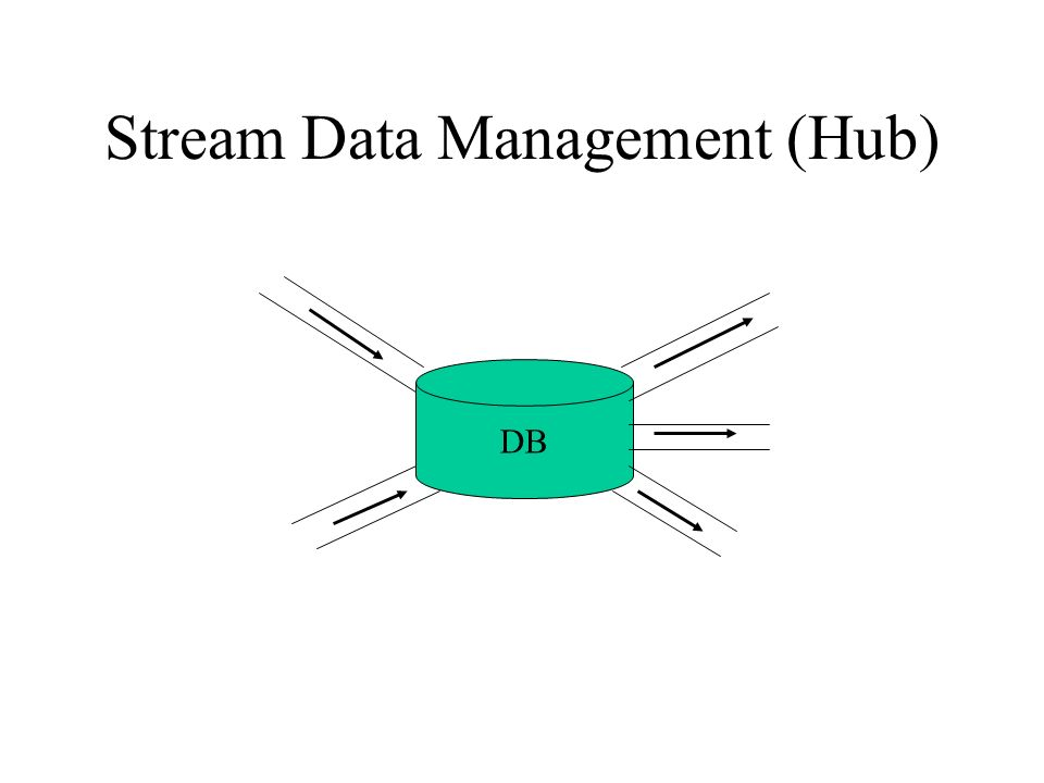 Stream Data Management (Hub) DB