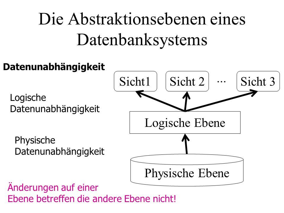Die Abstraktionsebenen eines Datenbanksystems Datenunabhängigkeit Physische Ebene Logische Ebene Sicht1Sicht 2Sicht 3... Logische Datenunabhängigkeit
