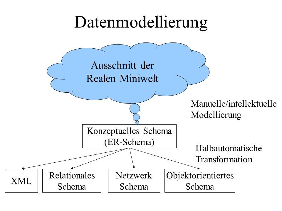 Datenmodellierung Relationales Schema Netzwerk Schema Objektorientiertes Schema Konzeptuelles Schema (ER-Schema) Manuelle/intellektuelle Modellierung Halbautomatische Transformation Ausschnitt der Realen Miniwelt XML
