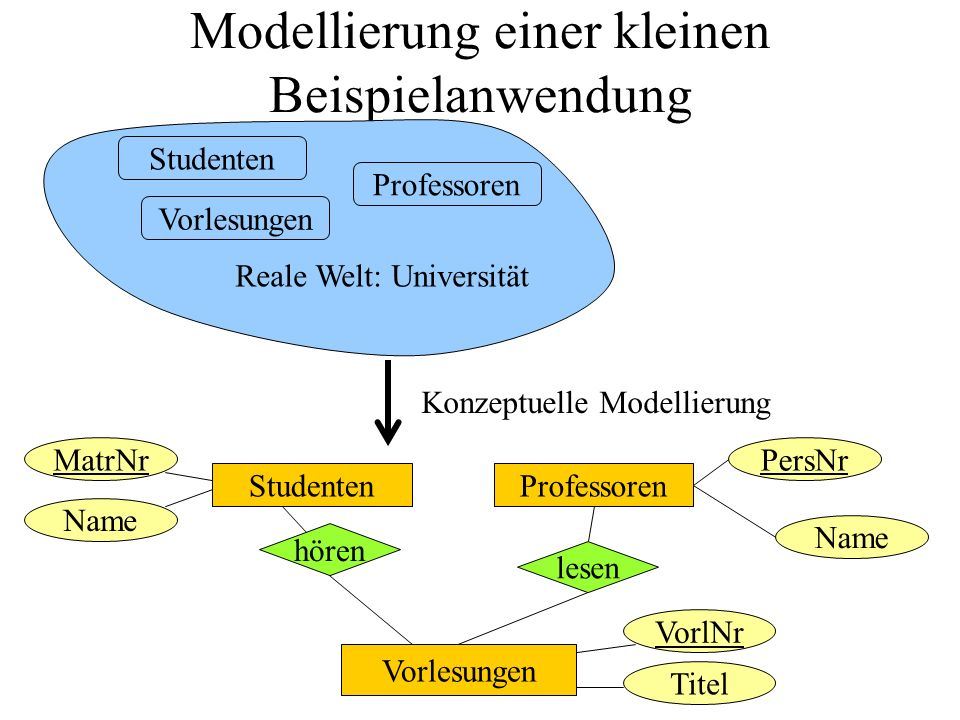 Modellierung einer kleinen Beispielanwendung Studenten Vorlesungen Professoren Reale Welt: Universität PersNrMatrNr Name StudentenProfessoren hören lesen Vorlesungen Titel VorlNr Konzeptuelle Modellierung