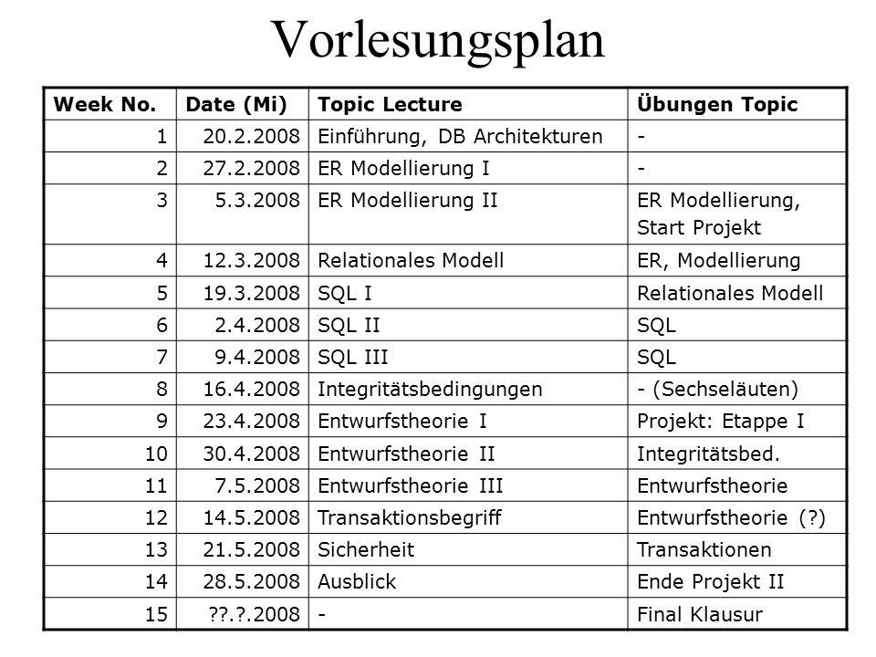 Vorlesungsplan Week No.Date (Mi)Topic LectureÜbungen Topic 120.2.2008Einführung, DB Architekturen- 227.2.2008ER Modellierung I- 35.3.2008ER Modellieru