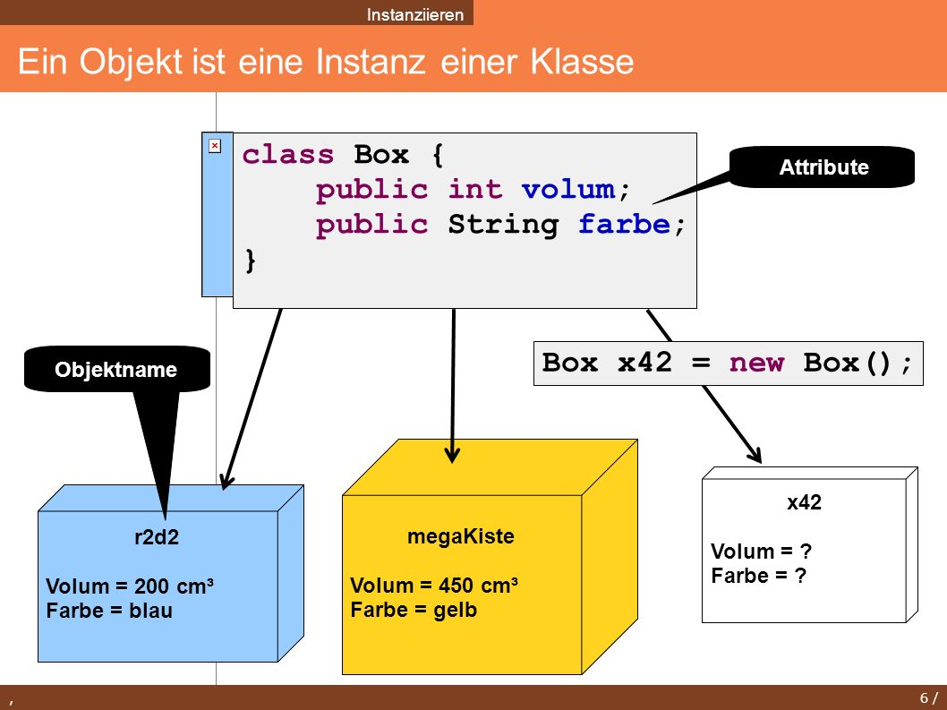 , 6 / Ein Objekt ist eine Instanz einer Klasse Instanziieren r2d2 Volum = 200 cm³ Farbe = blau megaKiste Volum = 450 cm³ Farbe = gelb x42 Volum = ? Fa