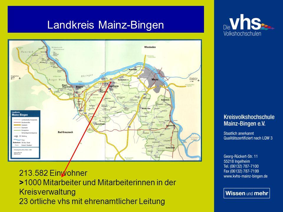 Landkreis Mainz-Bingen 213.582 Einwohner >1000 Mitarbeiter und Mitarbeiterinnen in der Kreisverwaltung 23 örtliche vhs mit ehrenamtlicher Leitung