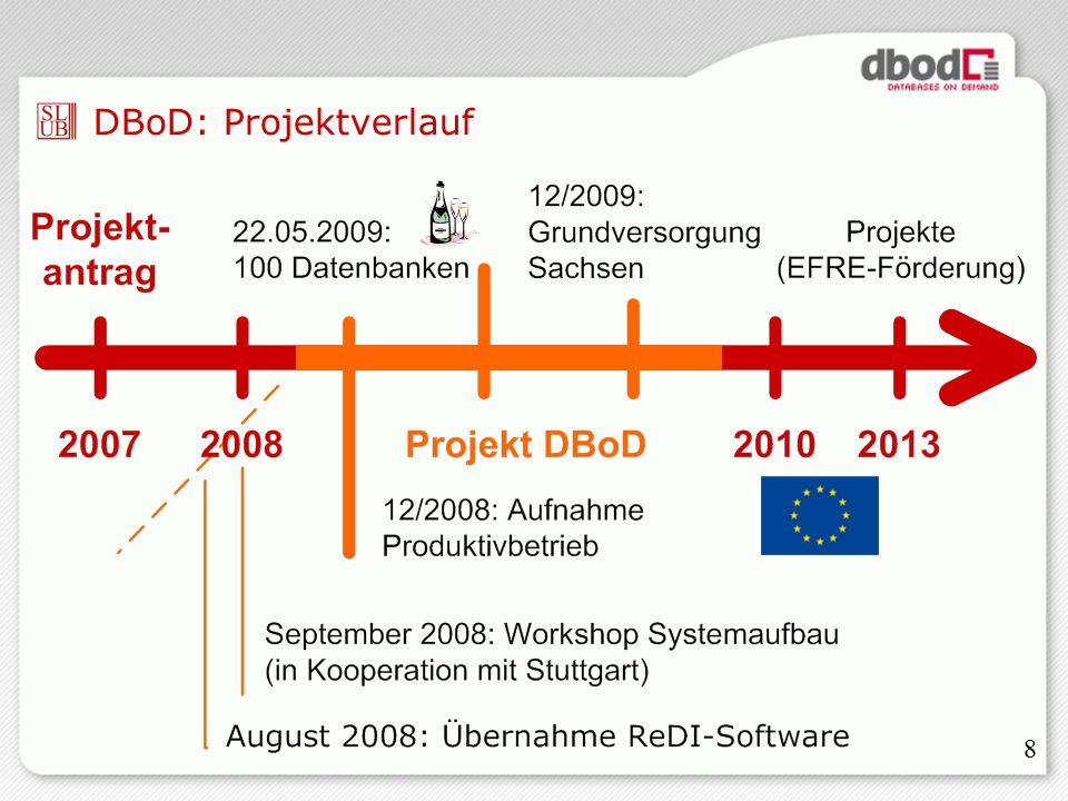 8 DBoD: Projektverlauf