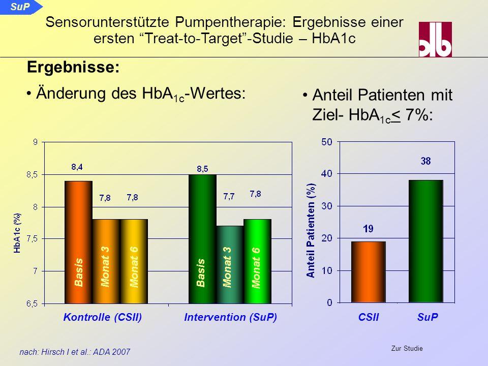 CSII Ergebnisse: Änderung des HbA 1c -Wertes: SuP nach: Hirsch I et al.: ADA 2007 Kontrolle (CSII)Intervention (SuP) Basis Monat 3 Monat 6 Basis Monat