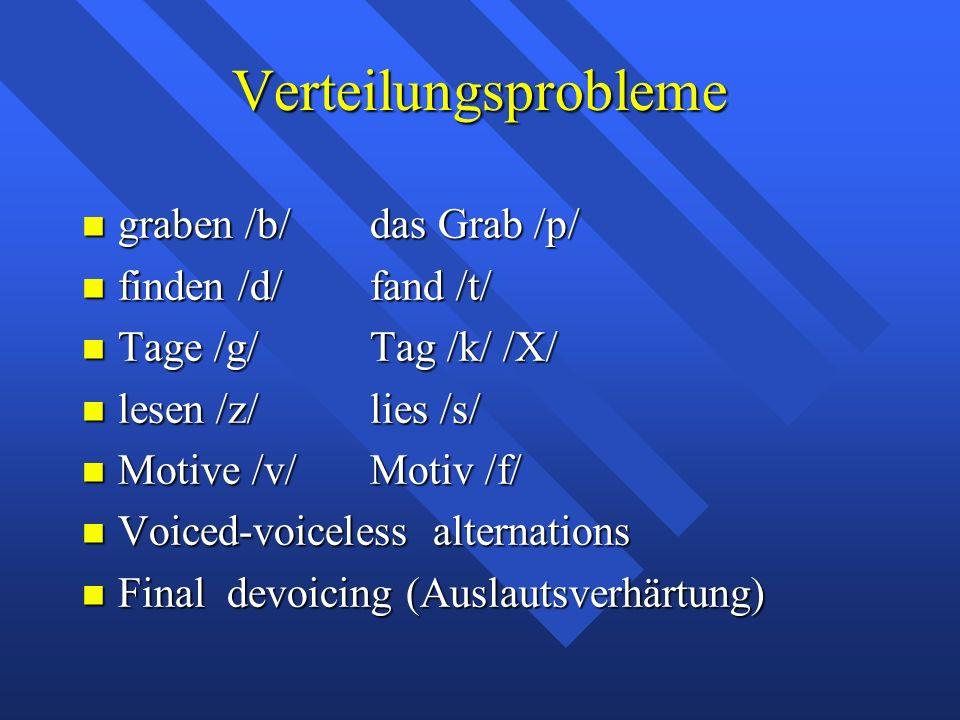 Verteilungsprobleme graben /b/das Grab /p/ graben /b/das Grab /p/ finden /d/fand /t/ finden /d/fand /t/ Tage /g/Tag /k/ /X/ Tage /g/Tag /k/ /X/ lesen /z/lies /s/ lesen /z/lies /s/ Motive /v/Motiv /f/ Motive /v/Motiv /f/ Voiced-voiceless alternations Voiced-voiceless alternations Final devoicing (Auslautsverhärtung) Final devoicing (Auslautsverhärtung)