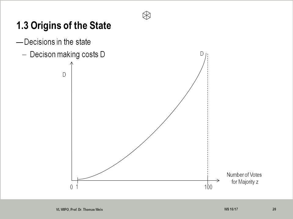 —Decisions in the state  Decison making costs D 1.3 Origins of the State 20 VL WIPO, Prof.