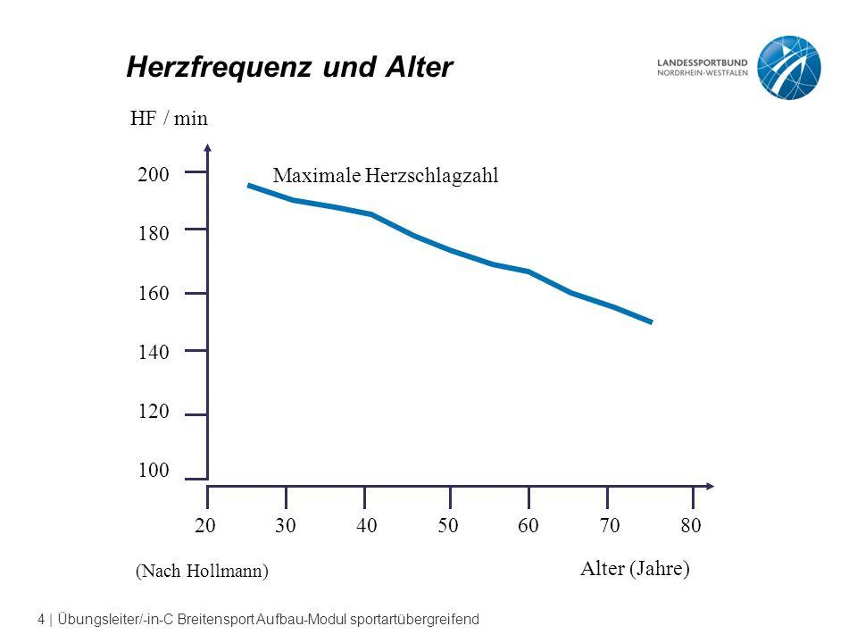 4 | Übungsleiter/-in-C Breitensport Aufbau-Modul sportartübergreifend Herzfrequenz und Alter Maximale Herzschlagzahl 20 HF / min 3040506070 Alter (Jahre) 80 200 180 160 140 120 100 (Nach Hollmann)