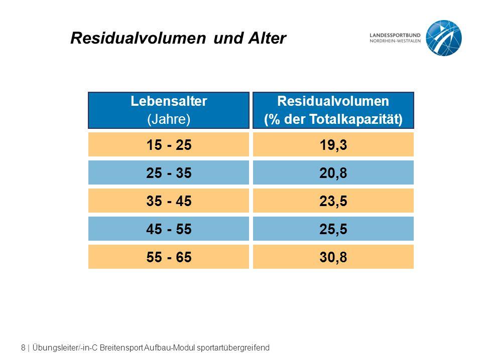 8 | Übungsleiter/-in-C Breitensport Aufbau-Modul sportartübergreifend Residualvolumen und Alter Lebensalter (Jahre) Residualvolumen (% der Totalkapazität) 15 - 2519,3 25 - 3520,8 35 - 4523,5 45 - 5525,5 55 - 6530,8