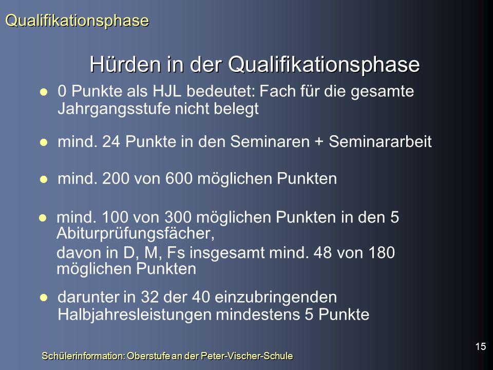 Hürden in der Qualifikationsphase 0 Punkte als HJL bedeutet: Fach für die gesamte Jahrgangsstufe nicht belegt Qualifikationsphase darunter in 32 der 40 einzubringenden Halbjahresleistungen mindestens 5 Punkte mind.