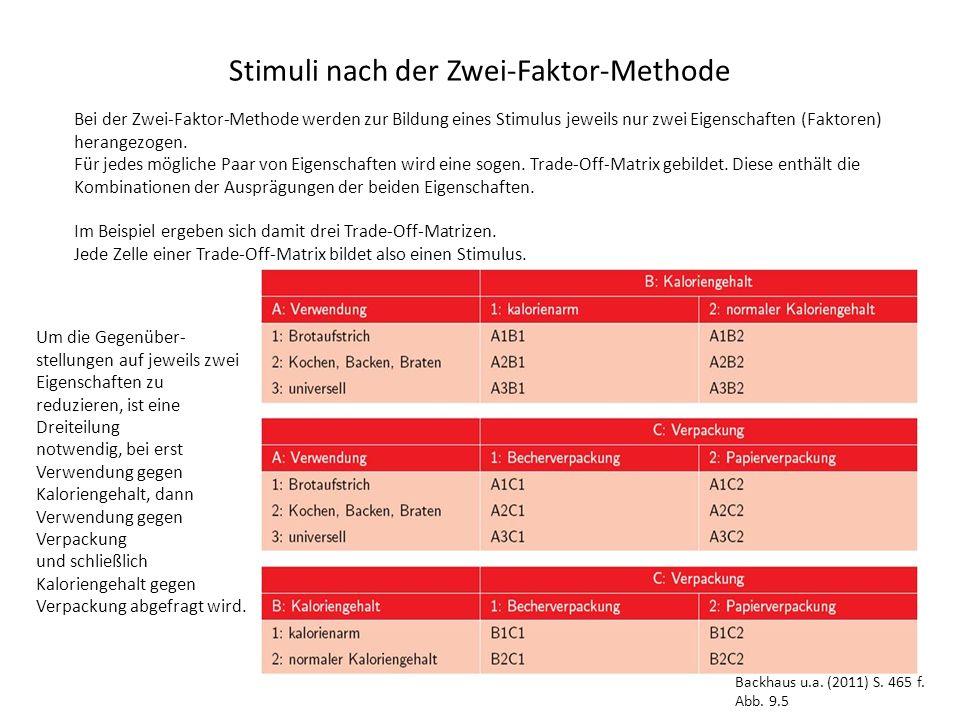 Stimuli nach der Zwei-Faktor-Methode Bei der Zwei-Faktor-Methode werden zur Bildung eines Stimulus jeweils nur zwei Eigenschaften (Faktoren) herangezogen.