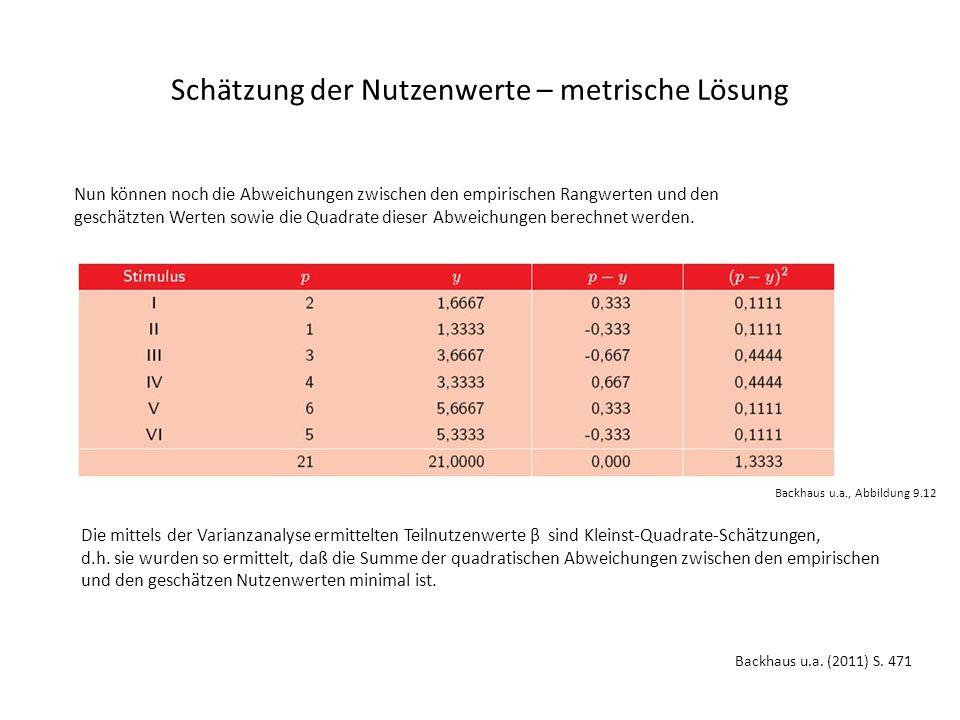 Schätzung der Nutzenwerte – metrische Lösung Nun können noch die Abweichungen zwischen den empirischen Rangwerten und den geschätzten Werten sowie die Quadrate dieser Abweichungen berechnet werden.