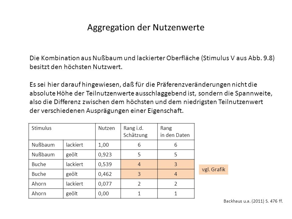 Aggregation der Nutzenwerte Backhaus u.a. (2011) S.