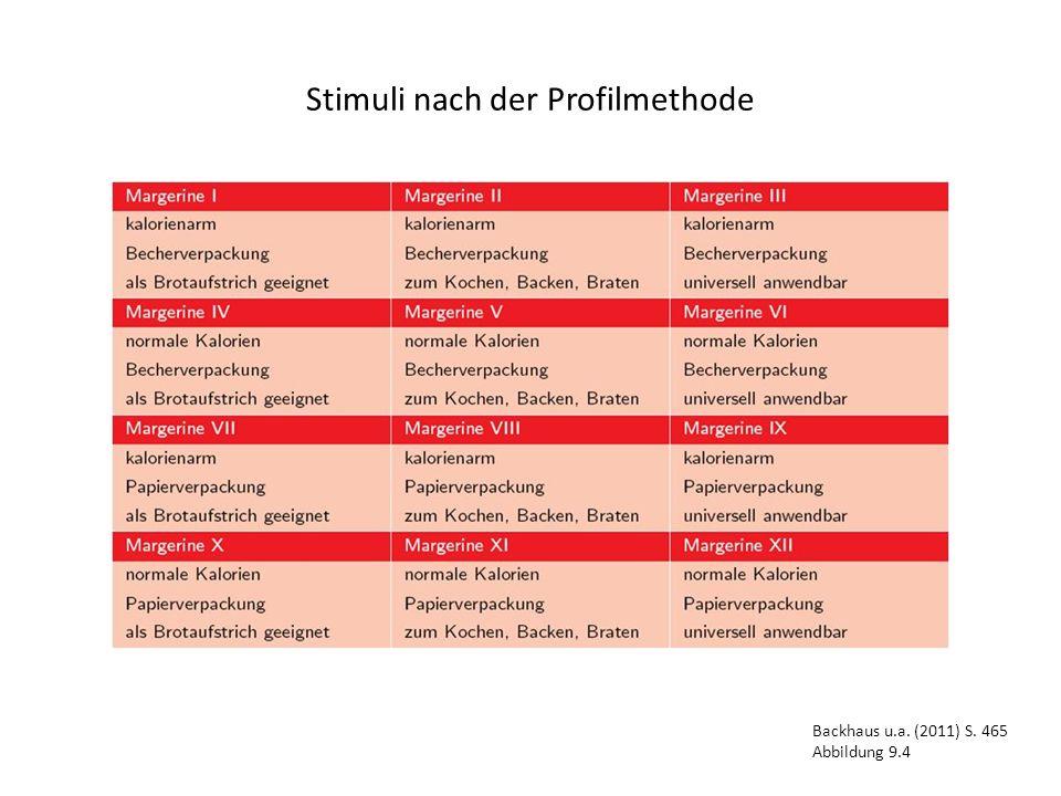 Stimuli nach der Profilmethode Backhaus u.a. (2011) S. 465 Abbildung 9.4