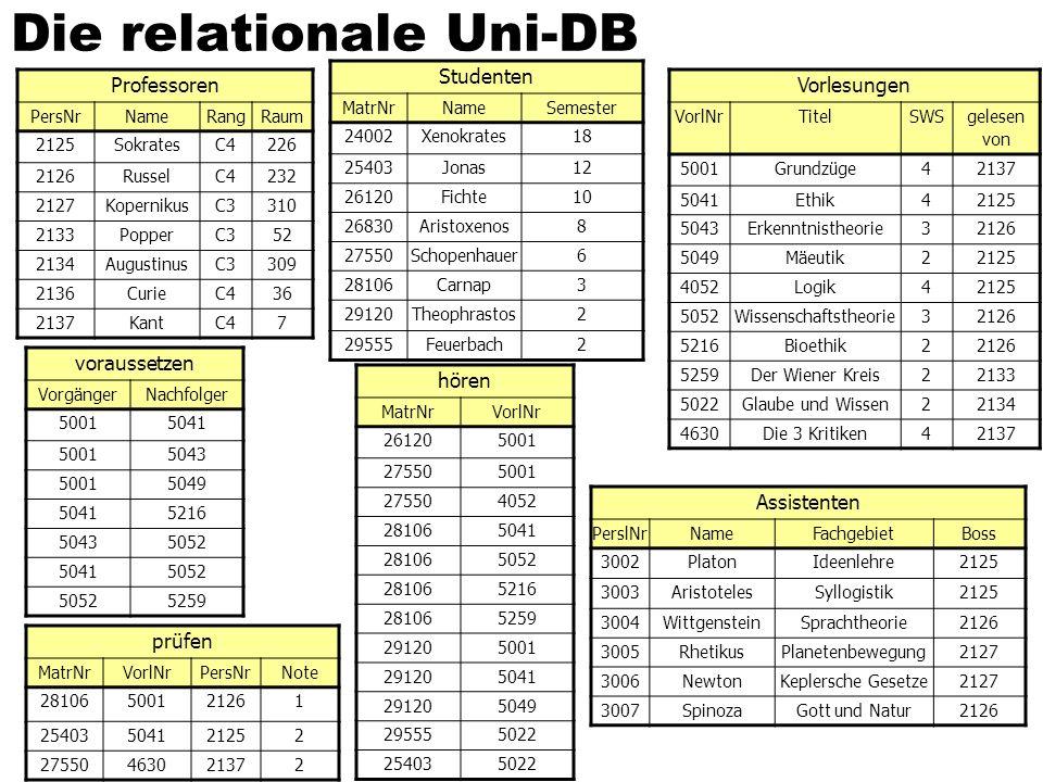 Die relationale Uni-DB Professoren PersNrNameRangRaum 2125SokratesC4226 2126RusselC4232 2127KopernikusC3310 2133PopperC352 2134AugustinusC3309 2136Cur