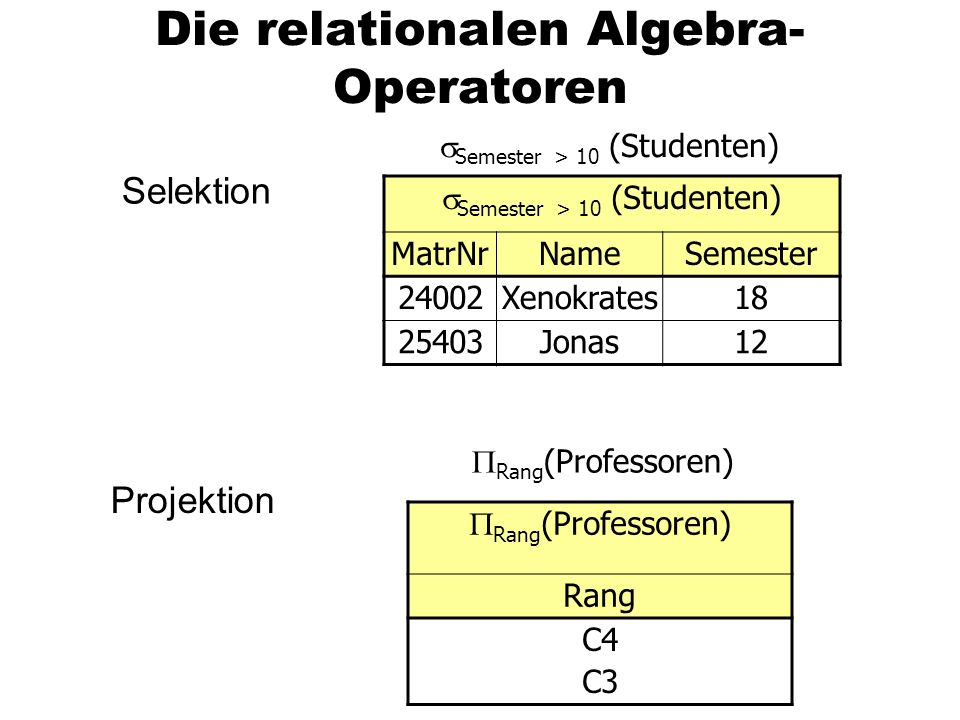 Die relationalen Algebra- Operatoren  Semester > 10 (Studenten) MatrNrNameSemester 24002Xenokrates18 25403Jonas12  Semester > 10 (Studenten) Selektion  Rang (Professoren) Rang C4 C3  Rang (Professoren) Projektion