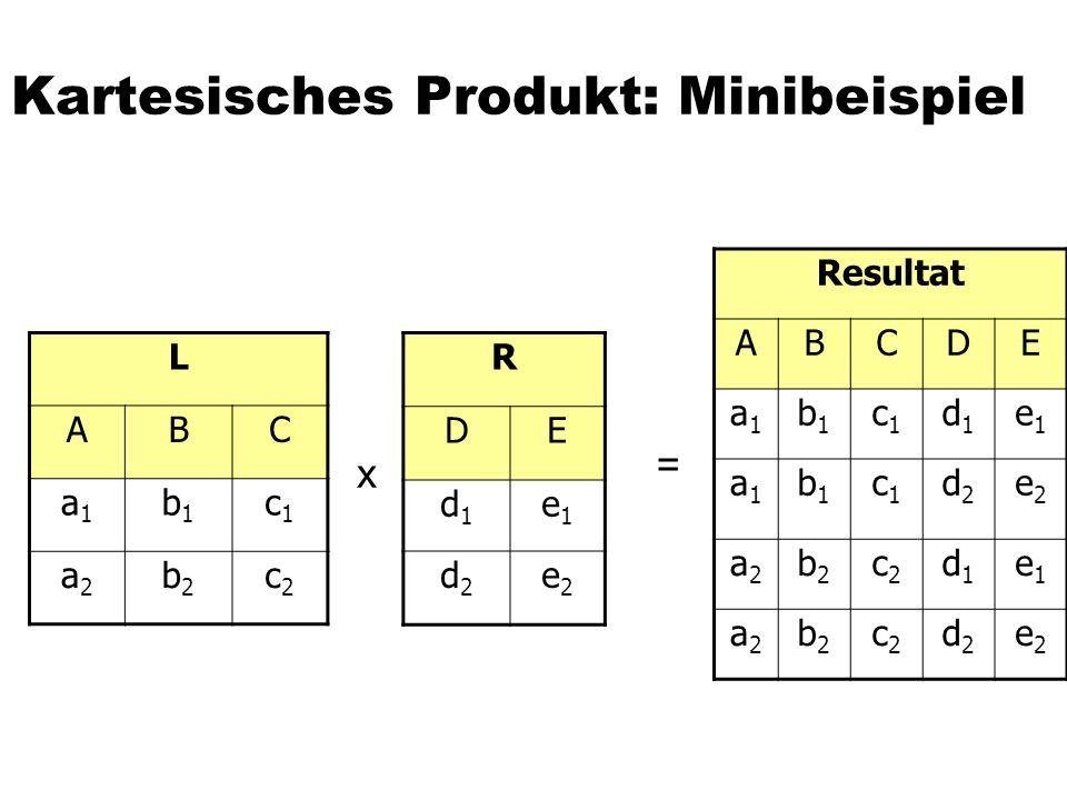 Kartesisches Produkt: Minibeispiel L ABC a1a1 b1b1 c1c1 a2a2 b2b2 c2c2 R DE d1d1 e1e1 d2d2 e2e2 Resultat ABCDE a1a1 b1b1 c1c1 d1d1 e1e1 a1a1 b1b1 c1c1 d2d2 e2e2 a2a2 b2b2 c2c2 d1d1 e1e1 a2a2 b2b2 c2c2 d2d2 e2e2 x =