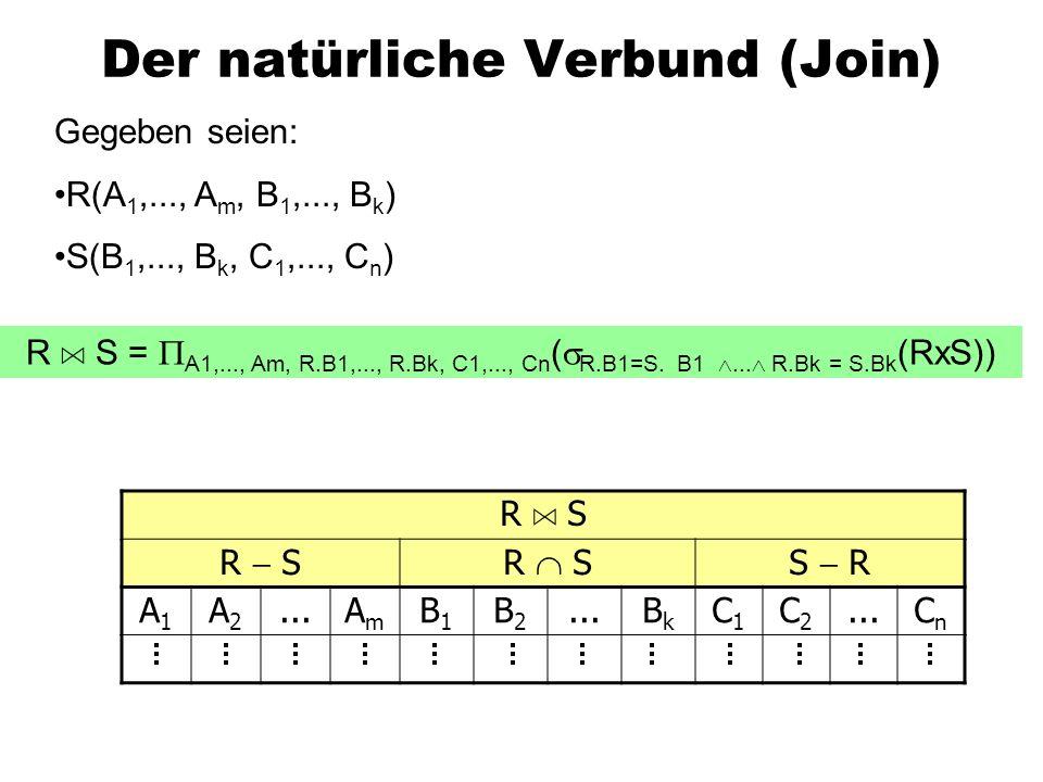 Der natürliche Verbund (Join) Gegeben seien: R(A 1,..., A m, B 1,..., B k ) S(B 1,..., B k, C 1,..., C n ) R A S =  A1,..., Am, R.B1,..., R.Bk, C1,..., Cn (  R.B1=S.