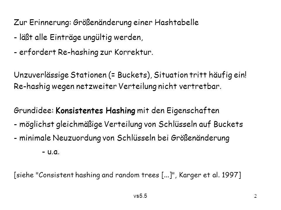 vs5.5 2 Zur Erinnerung: Größenänderung einer Hashtabelle - läßt alle Einträge ungültig werden, - erfordert Re-hashing zur Korrektur.