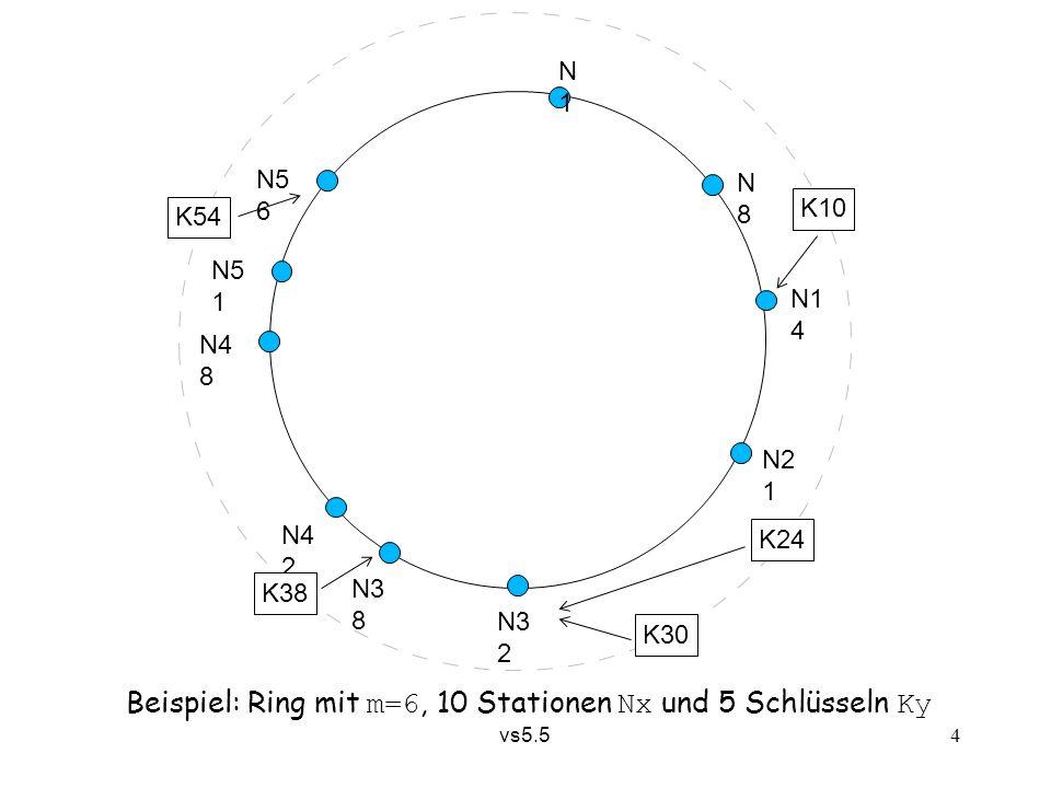 vs5.5 4 Beispiel: Ring mit m=6, 10 Stationen Nx und 5 Schlüsseln Ky N1N1 N8N8 N1 4 N2 1 N3 2 N3 8 N4 2 N4 8 N5 1 N5 6 K10 K24 K30 K38 K54
